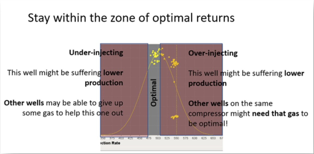 Analytics to determine Optimal Returns